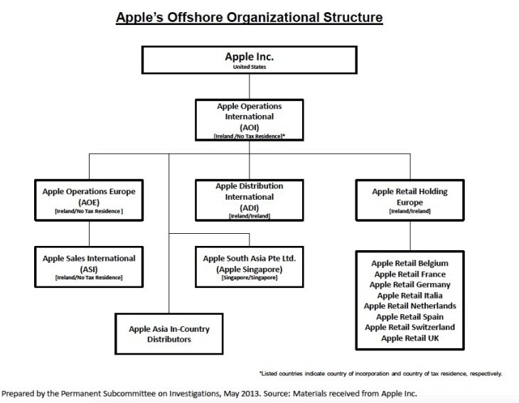 Apple structure.jpg